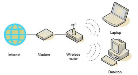 Schema di rete Wireless