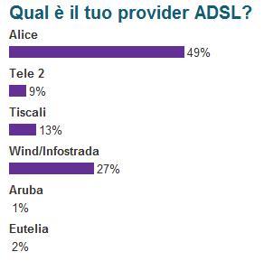Risultati sondaggio provider ADSL